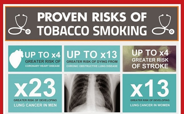 Image: Proven Risks Of Tobacco Smoking
