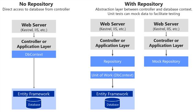 Utilisation de dépôts personnalisés par rapport à un simple DbContext
