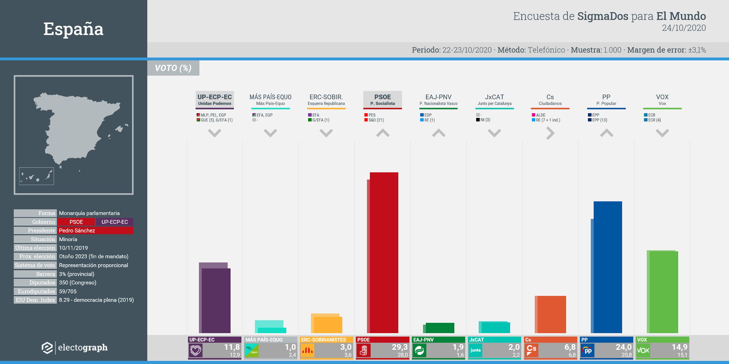 Gráfico de la encuesta para elecciones generales en España realizada por SigmaDos para El Mundo, 24 de octubre de 2020
