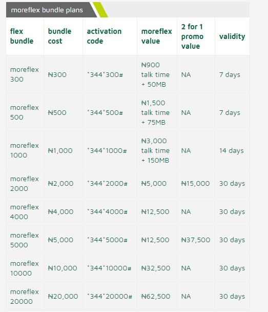 All 9Mobile Call Tariff Plans And Migration Codes For January 2018