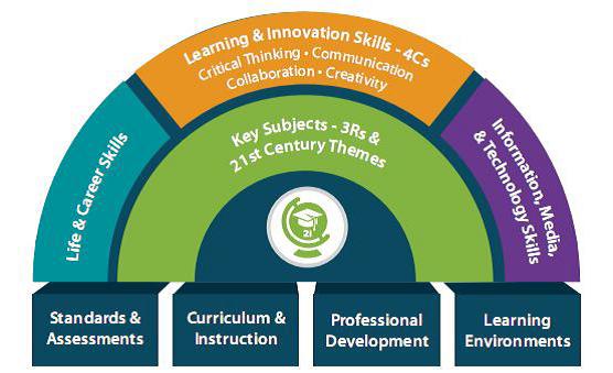 Framework Pembelajaran Abad ke-21