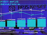 Hasil Audit BPKP BPJS Kesehatan Program JKN Masih Merugi Rp9,15 triliun pada 2018.