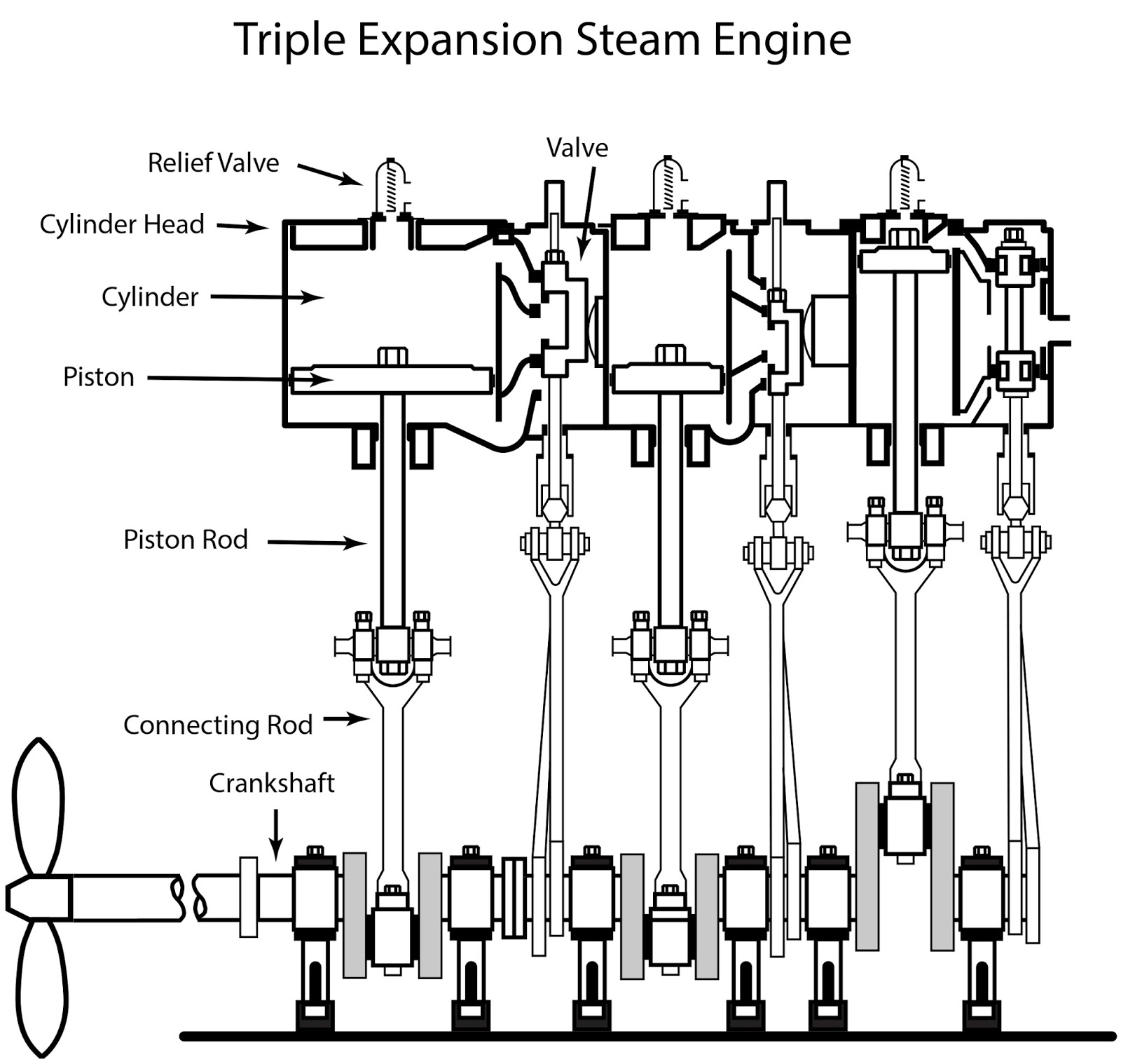Howmechanismworks How Compound Steam Engine Works