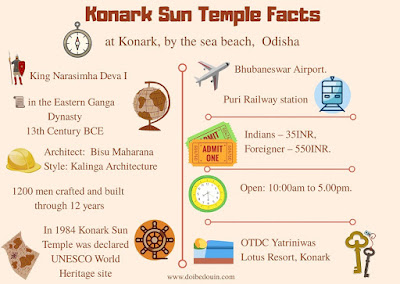 Konark Sun Temple Facts doibedouin
