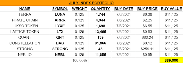 July Altcoin Picks