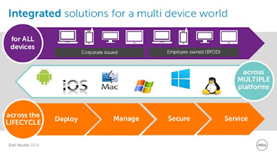 Endpoint device management: Protecting the enterprise front door