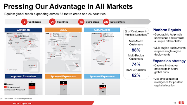 Equinix: 2021 to be most active build year so far
