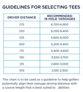 golf yardage tee guidelines