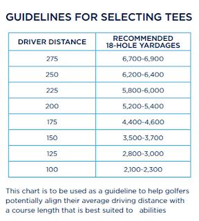 golf yardage tee guidelines