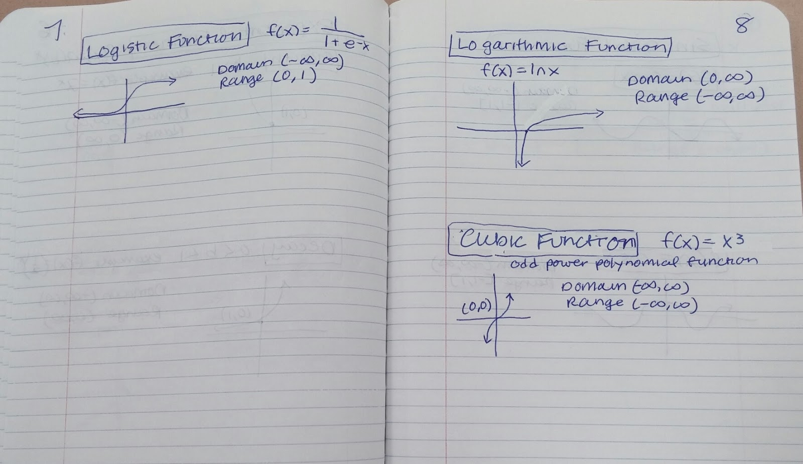Beautiful Math Precalculus Parent Functions