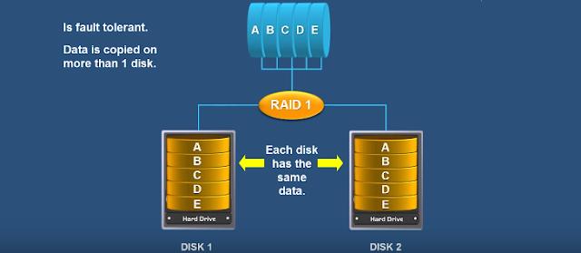 Công nghệ RAID cấp độ 1