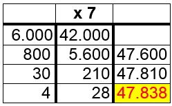 Multiplicación ABN, un dígito en el multiplicador.