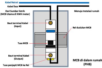 Cara Pemasangan MCB