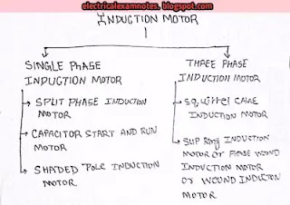 Induction motor construction and working, induction motor diagram