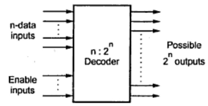 decoders in combination logic circuit