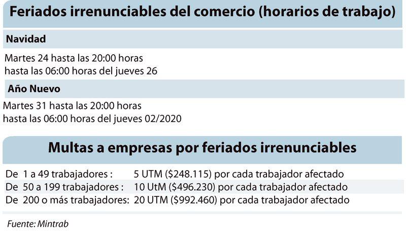 Horarios y multas que rigen para el comercio 24 y 31 de diciembre 2019