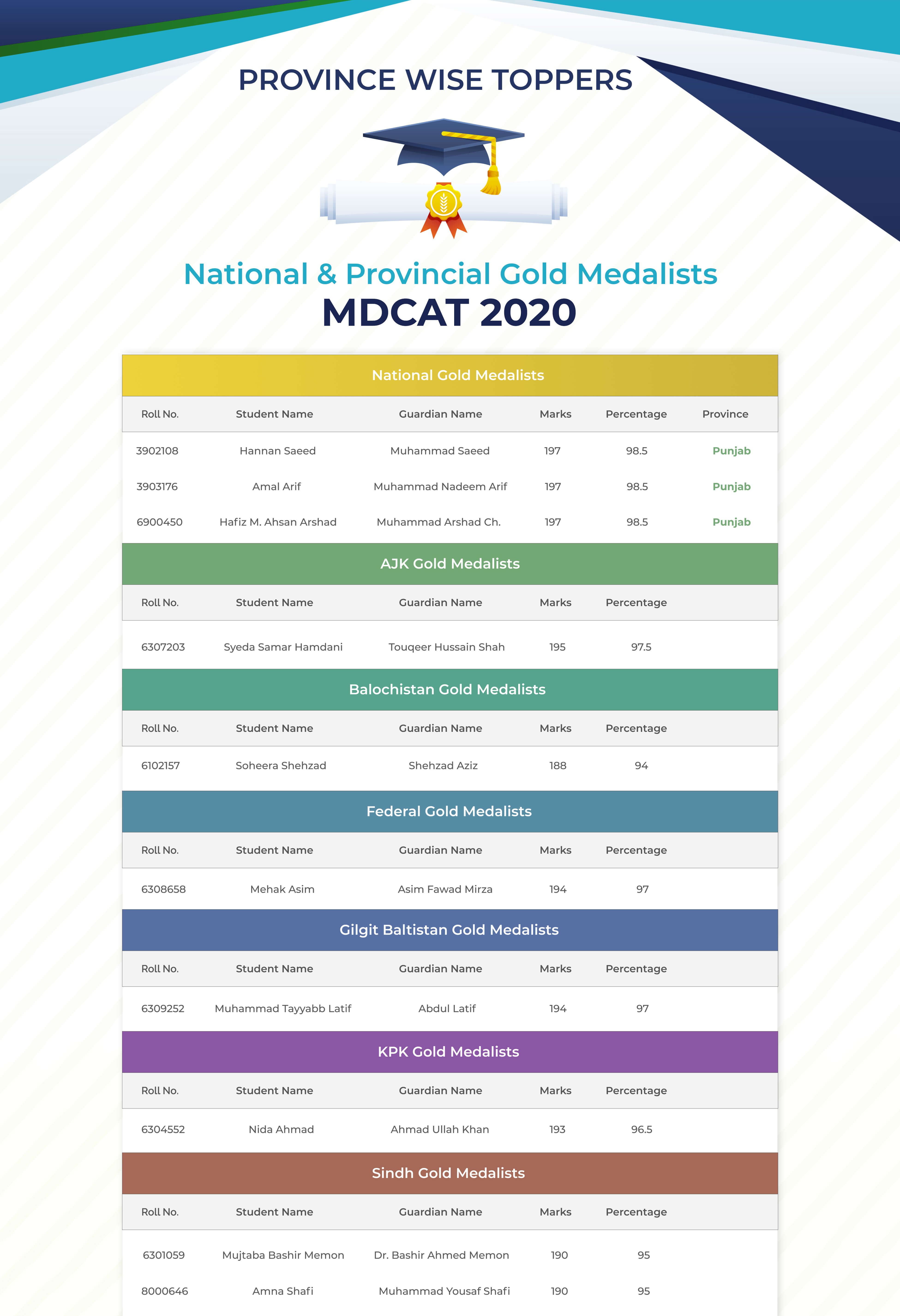 Toppers national mdcat 2020