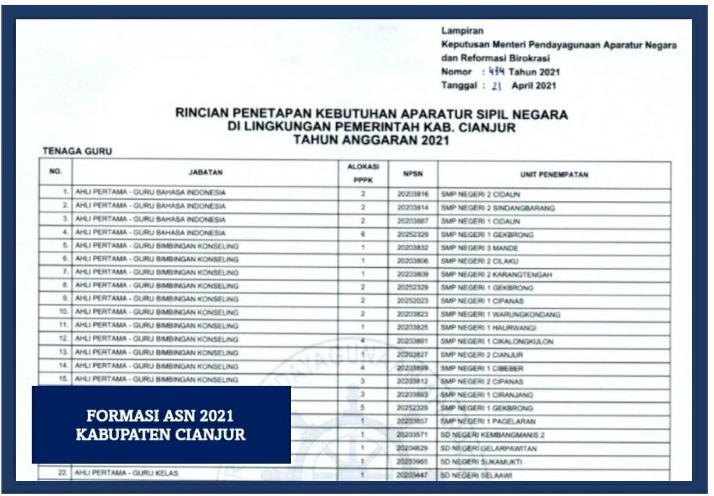 formasi asn 2021 kabupaten cianjur