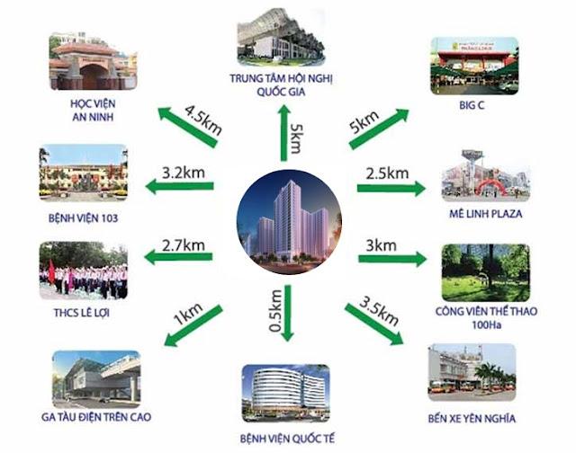 Liên kết tiện ích vùng chung cư Anland Nam Cường