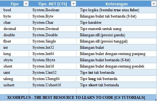 http://www.xcodeplus.net/2017/06/csharp-tutorial-apa-itu-tipe-dasar.html