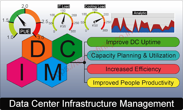 What is Data Center Infrastructure Management (DCIM) tool?