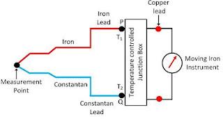 Iron constant thermocouple