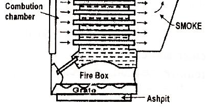 Mechanical Technology: Vertical Multi Tubular Boiler