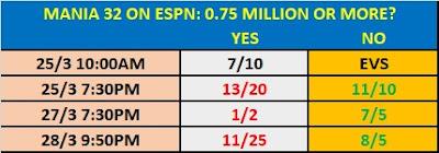 WWE WrestleMania 32 On ESPN Prop Market
