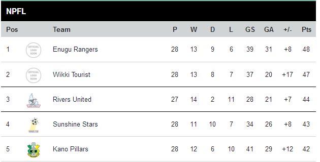 NPFL Table: Rangers lead as Ikorodu remains at League bottom after week 28