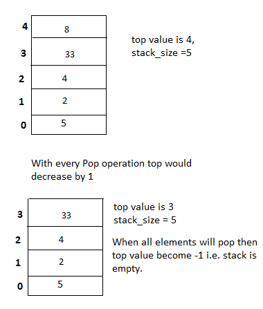 Stack Pop Operation