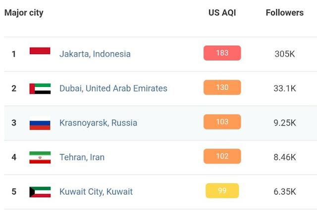 Peringkat polusi udara pada tahun 2019