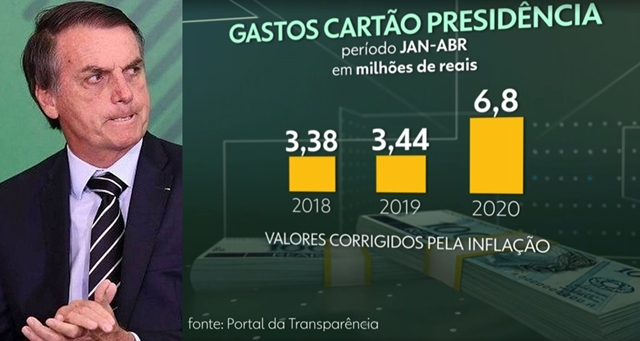 Bolsonaro contra a transparência
