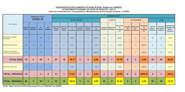 97,78% da taxa de ocupação dos leitos de UTI do SUS (01 vaga)  e 25 %  particular (03 vagas) dos Hospitais do Vale do Ribeira (15/06)