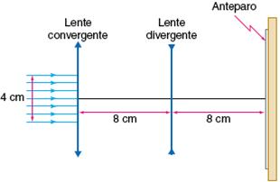 ddf292c4cb798 Em uma dessas montagens, um feixe de luz, inicialmente de raios paralelos e  4 cm de diâmetro, incide sobre a lente convergente, separada da divergente  por 8 ...