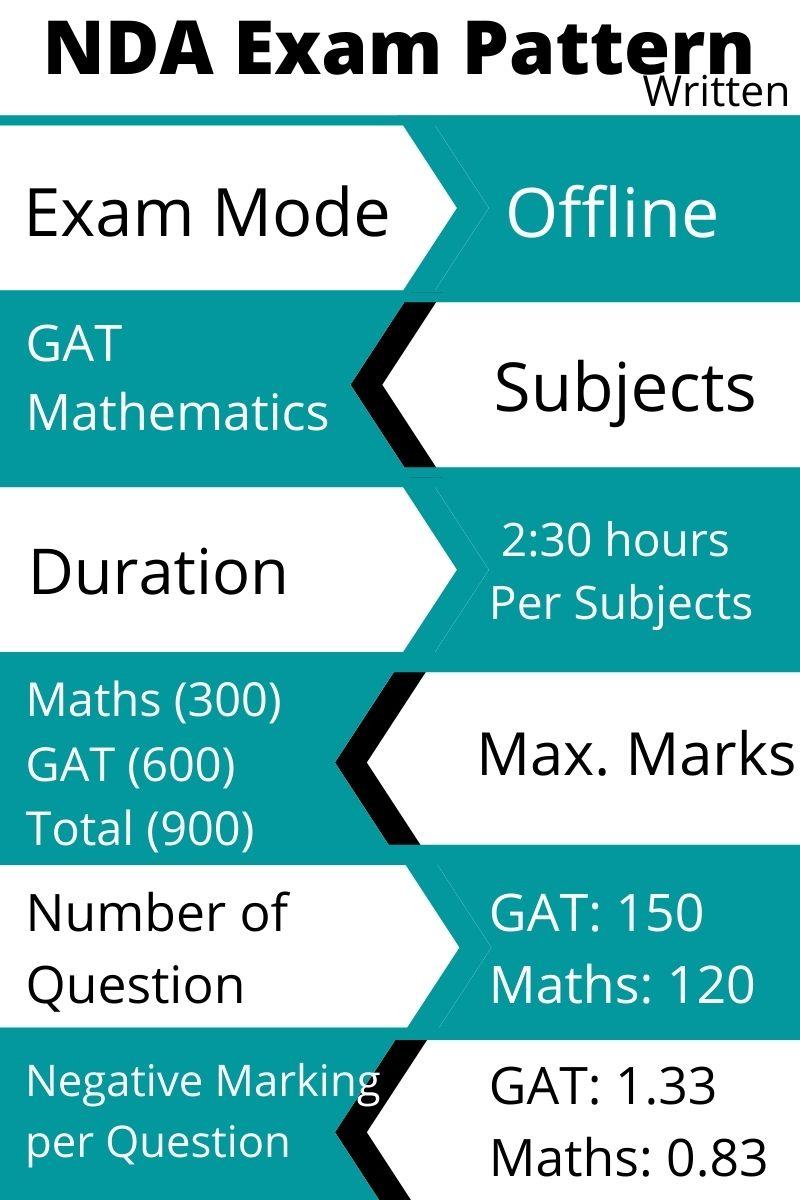 NDA Written Exam Pattern