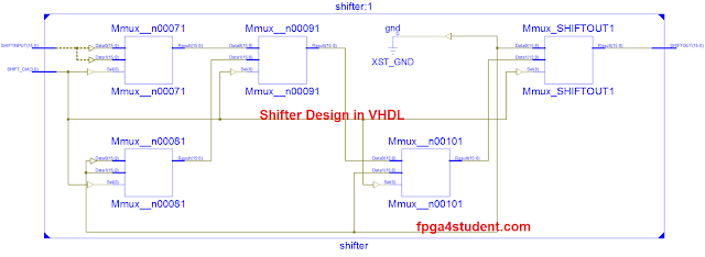 Shifter Design in VHDL