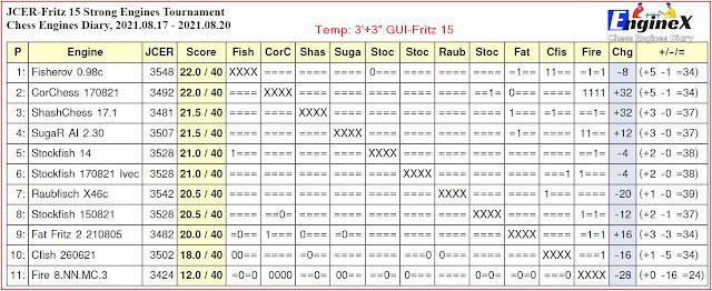 Chess Engines Diary - Tournaments 2021 - Page 12 2021.08.17.JCERFritz15StrongEngines