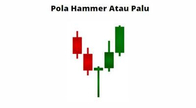 Pola Candle Hammer Atau Palu