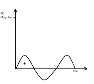 Sinusoidal Voltage or Current For AC Circuit