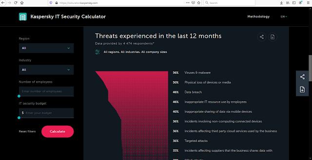 Kaspersky IT Security Calculator