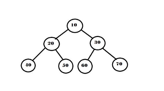 Tree Traversal (Inorder, Preorder and Postorder) in Java