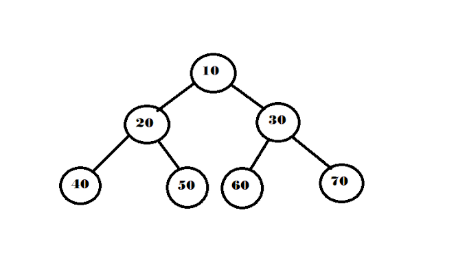 Finding the maximum node in a Binary Tree - Two methods ( Java )