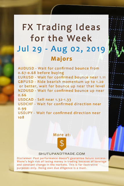 Forex Trading Ideas for the Week | Jul 29 - Aug 02, 2019