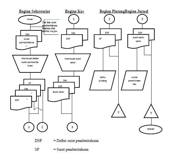 Flowchart Sistem Penerimaan Kas dari Piutang melalui Pos