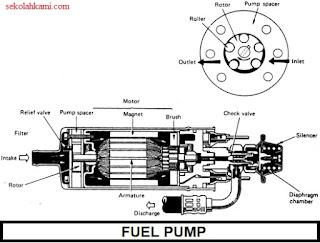 sistem bahan bakar EFI