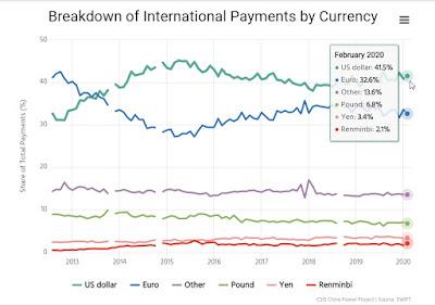 نسب المدفوعات العالمية 2019 International Payments