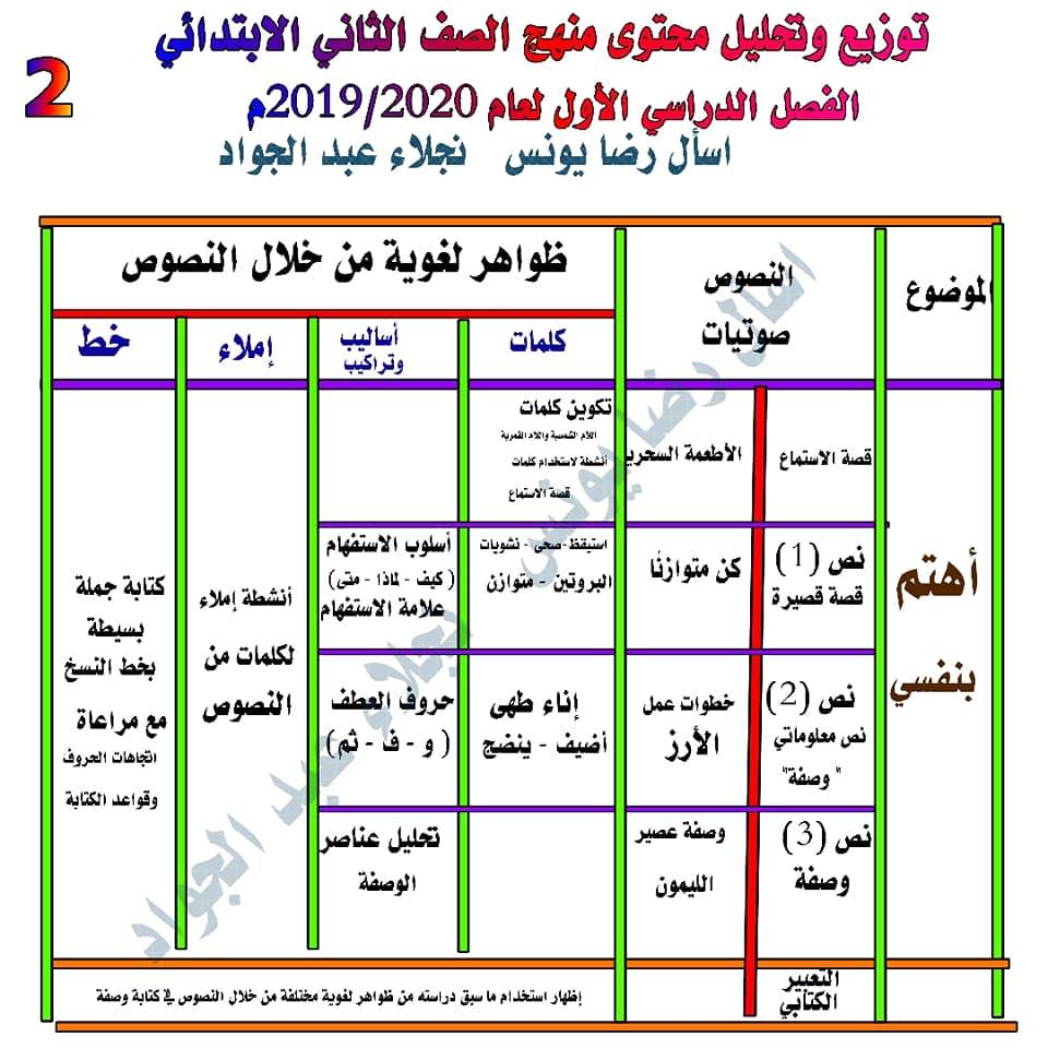 توزيع وتحليل محتوى منهج اللغة العربية للصف الثاني الابتدائي ترم أول 2020 2