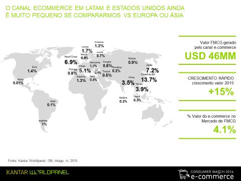 Desconfiança, insegurança e desejo de ver o produto antes de comprá-lo são barreiras ao e-commerce na América Latina