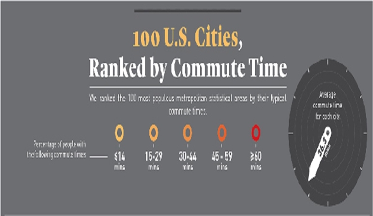 100 U.s. Cities, Ranked by Commute Time #infographic