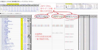 [日経225+JPX400] 銘柄選定用トレードシグナル・サマリー